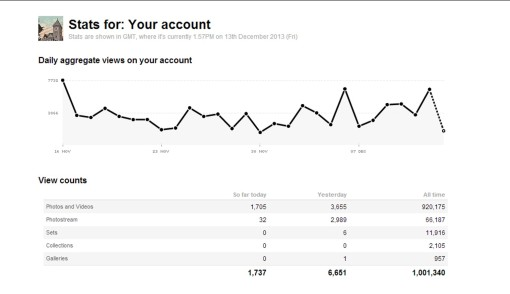 Graph showing one million views on the Deseronto Archives Flickr account