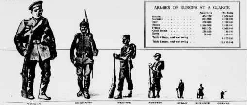Armies of Europe at a glance