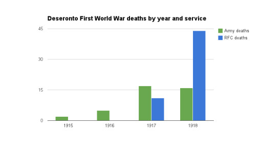 Royal Flying Corps and army deaths