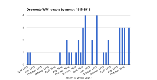 Chart showing the distribution of WW1 deaths by month of the war